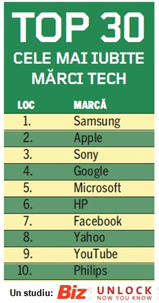 top10_tech