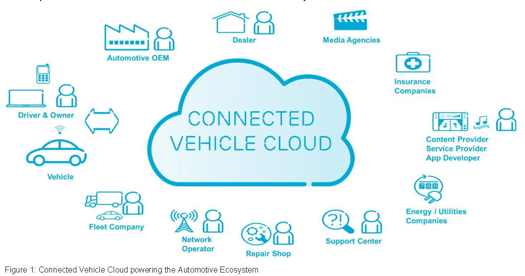 Connected Vehicle Cloud (1)