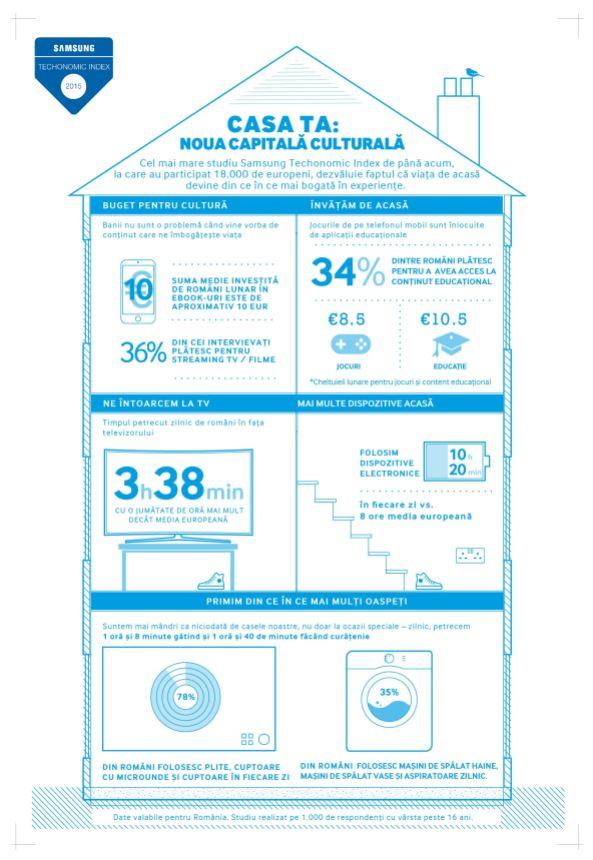 Samsung Techonomic Index II Infografic