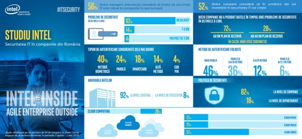 Infografic studiu Intel_orizontal