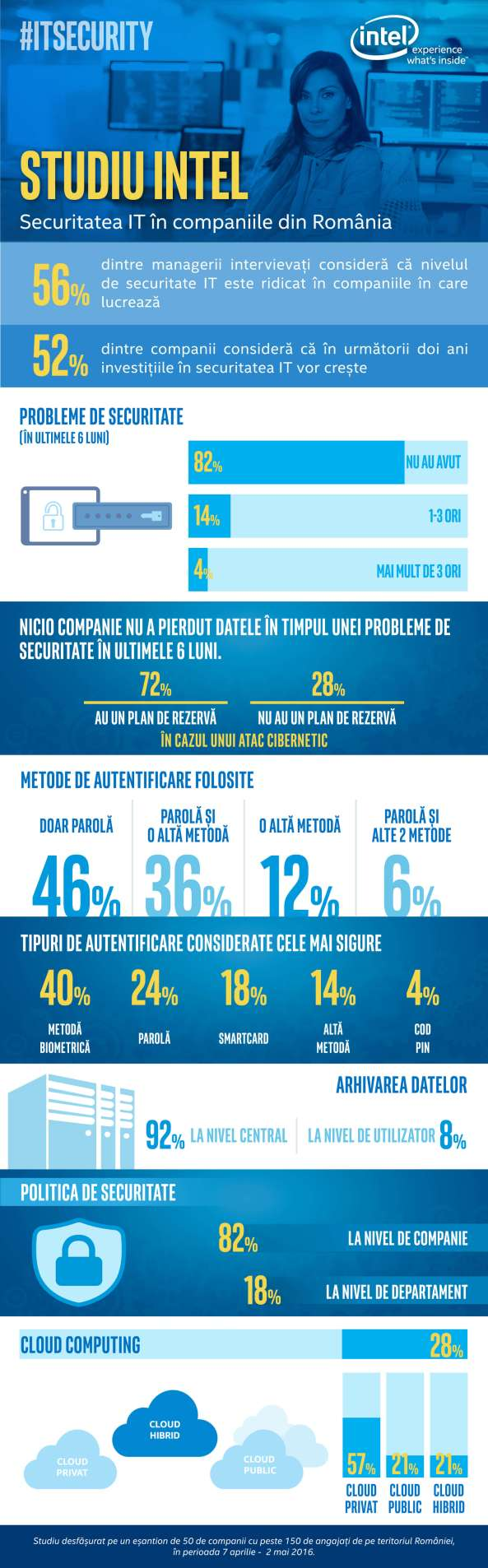 Infografic studiu Intel_vertical