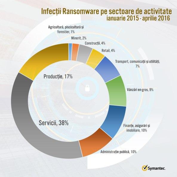 infografic-symantec1