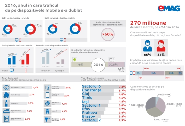 infografic-emag-mobile_2017