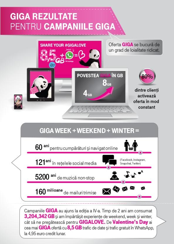 infografic-telekom_rezultate-campanii-giga
